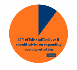 Staff attitudes are revealed in the report, including in figure 3, which finds only a minority see a role for the IMF in new or extended social protection schemes