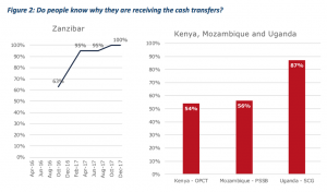 Do people know why they are receiving the cash transfers?