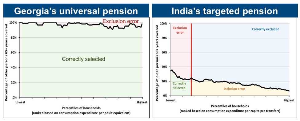 Figure 1: Comparison of the targeting effectiveness between Georgia's universal and India's poverty-targeted pensions