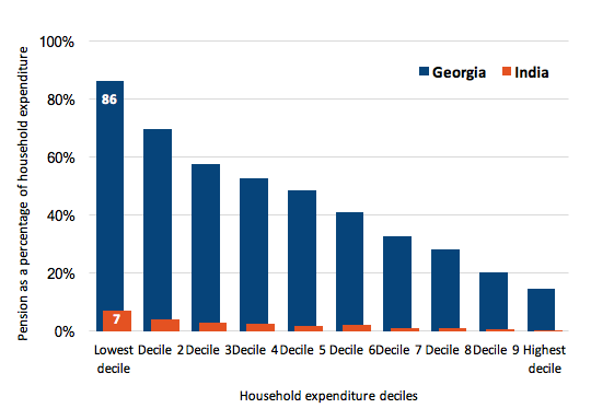 Figure 2: Increase in consumption across households with older people as a result of Georgia's and India's pensions