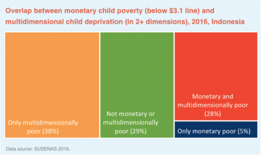 Multidimensional poverty
