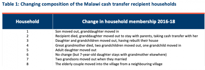 Malawi cash transfer recipient household composition changes