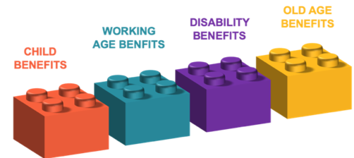 Building blocks of an inclusive social protection system